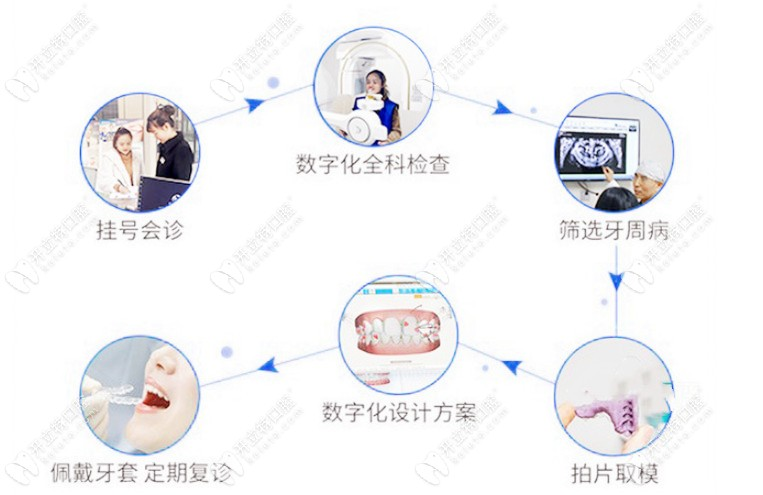 齿医生家的矫正流程