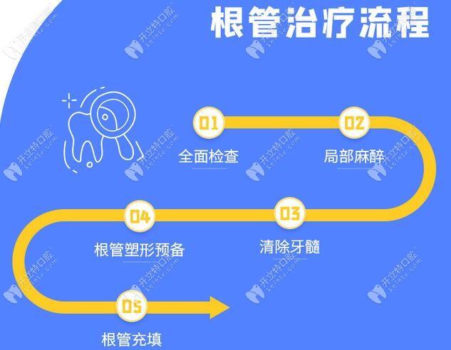 友睦齿科根管治疗步骤流程图